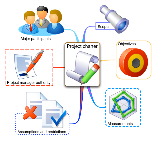 six sigma project charter template .